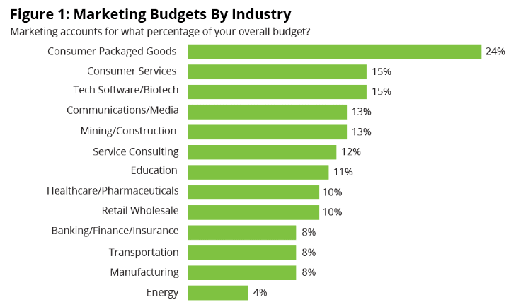 marketing budgets by industry graph regarding overall budget breakdowns