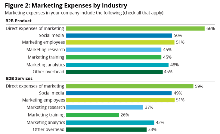 marketing expenses by industry graph